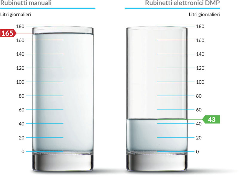Consumo medio quotidiano d'acqua